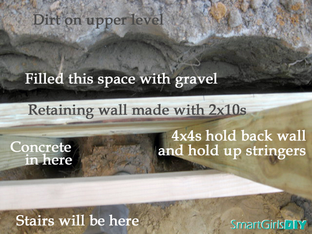 How to use wood retaining wall behind stairs